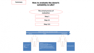 Special Considerations and/or Issues in Donor Evaluation